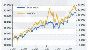 Notowania indeksy od 2012 (graf. Obserwator Finansowy)