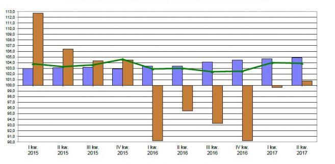 PKB - II kwartał 2017, źródło: GUS