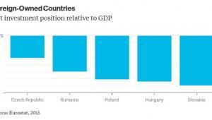 Poziom inwestycji netto w UE w relacji do PKB poszczególnych krajów Europy Środkowo-Wschodniej