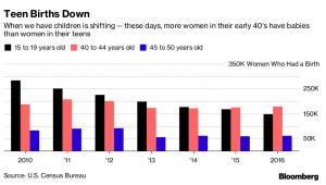 Liczba urodzeń kobiet z poszczególnych grup wiekowych