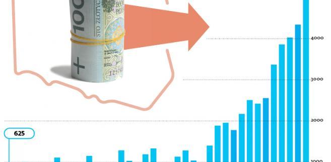 Wartość transferów za granicę z tytułu wynagrodzeń cudzoziemców