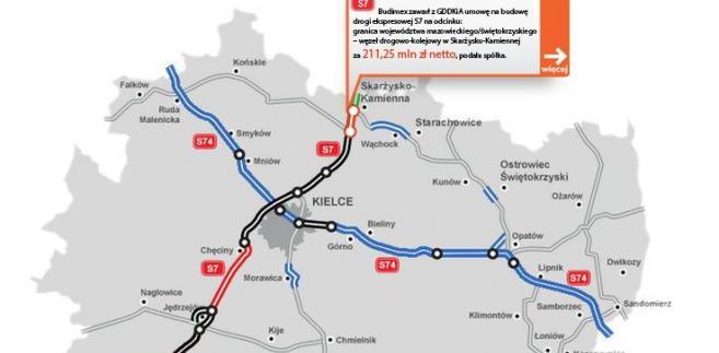 S7 na odcinku granica województwa– węzeł drogowo-kolejowy w Skarżysku-Kamiennej