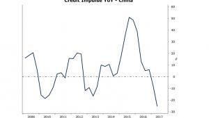 Impuls kredytowy Saxo Banku dla Chin (rok do roku)