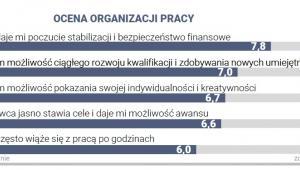 Ocena organizacji pracy