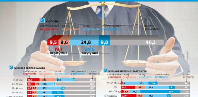 Sędziowie pokoju - sondaż