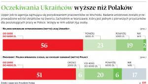 Oczekiwania Ukraińców wyższe niż Polaków