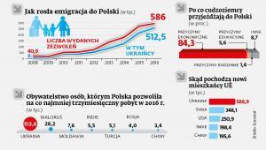 Emigracja do Polski