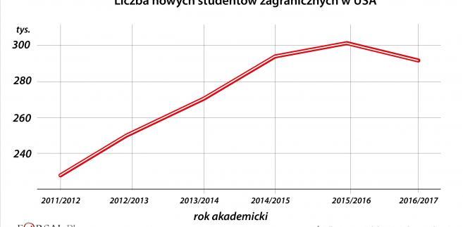 Liczba nowych studentów zagranicznych w USA