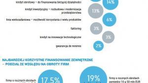 """Źródło: II edycja raportu Deutsche Bank """"Polskie firmy – kondycja, perspektywy, inwestycje i ich finansowanie"""""""
