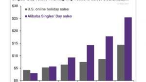 Na szaro wydatki Amerykanów na zakupy w sieci w czasie weekendowych wyprzedaży, na fioletowo wydatki Chińczyków na zakupy online w serwisie Alibaba w Dniu Singli