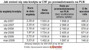 Jak zmieni się rata kredytu w CHF po przewalutowaniu na PLN,  źródło: Expander