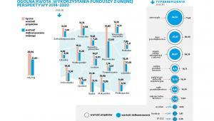 Ogólna kwota wykorzystania funduszy z unijnej perspektywy 2014-2020