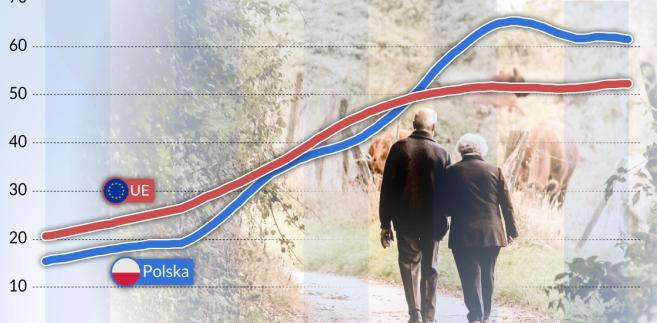 Demografia - osoby starsze (graf. Obserwator FInansowy)