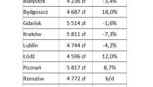 Przeciętne ceny metra kwadratowego mieszkania w największych miastach Polski