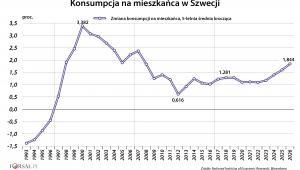 Konsumpcja na mieszkańca w Szwecji