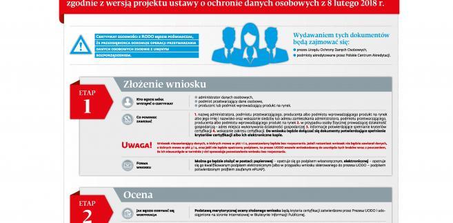 Procedura certyfikacji zgodnosci z RODO etap1,2.jpg