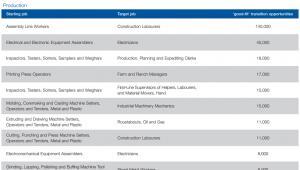 Przykładowa liczba opcji ewentualnej zmiany miejsca pracy źródło: WEF