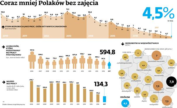 Coraz mniej Polaków bez zajęcia