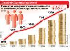 Nagrody w samorządach. Ile polskie miasta płacą urzędnikom?
