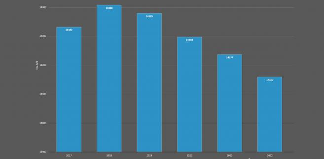Zapotrzebowanie na ropę w krajach OECD Europy
