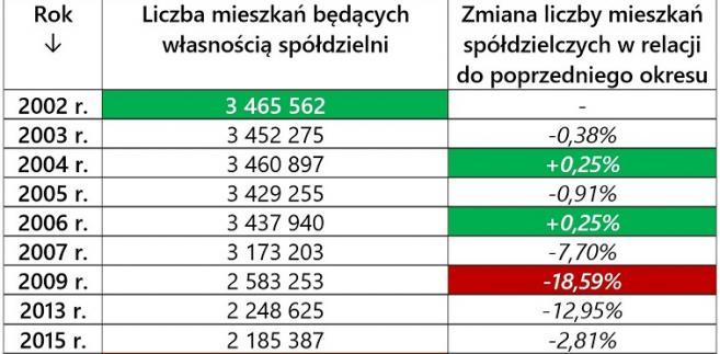Mieszkania spółdzielcze w Polsce