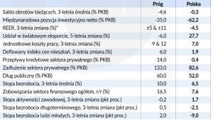 Polska - kryteria makroostrożności (graf. Obserwator Finansowy)