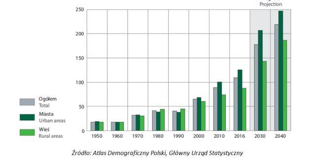 Indeks starości dla Polski