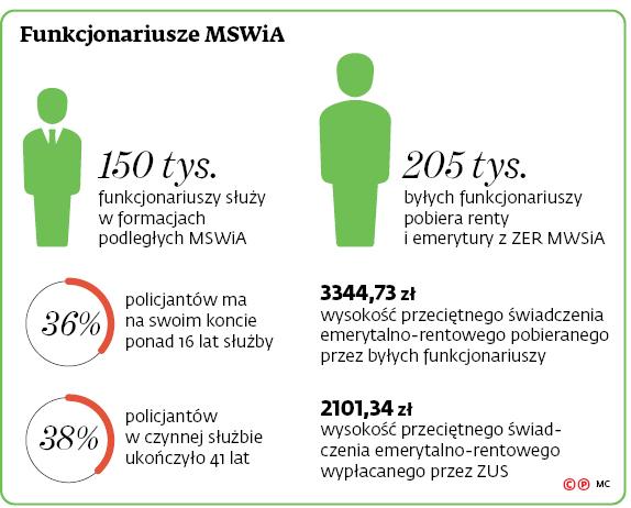 Funkcjonariusze MSWiA