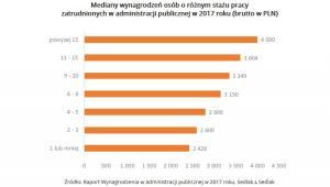 Mediany wynagrodzeń osób o różnym stażu pracy zatrudnionych w administracji publicznej w 2017 roku - wynagrodzenia.pl