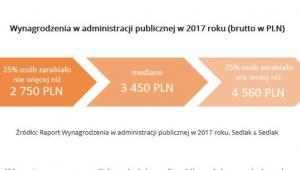 Wynagrodzenia w administracji publicznej w 2017 roku - wynagrodzenia.pl