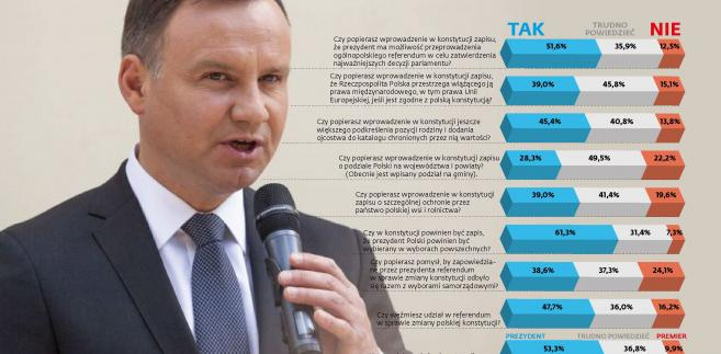 Prezydent Andrzej Duda - sondaż