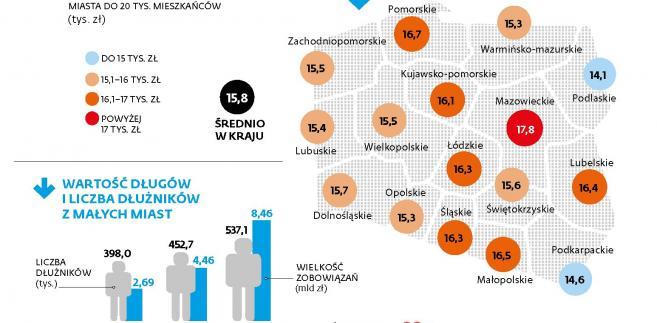 Zadłużenie Polaków