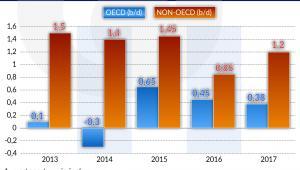 Ropa - zapotrzebowanie (graf. Obserwator Finansowy)