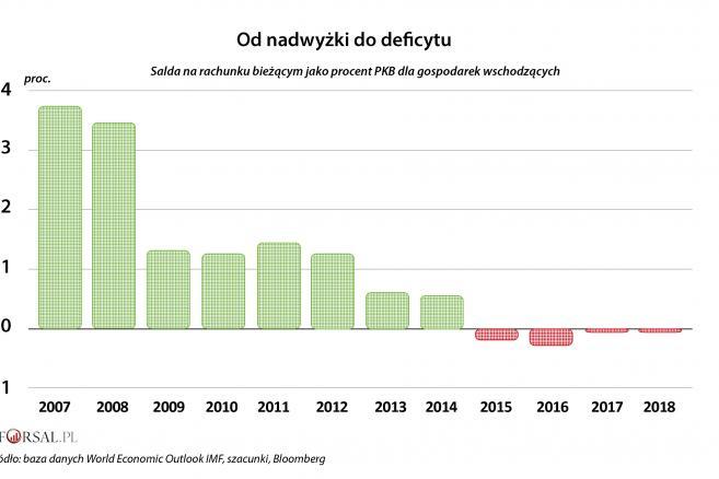 1. Saldo na rachunku bieżącym jako proc. PKB