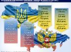 Rosja pozostaje głównym partnerem biznesowym Ukrainy
