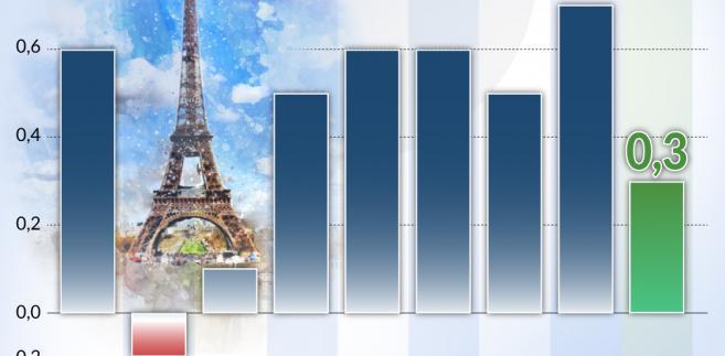 Francja-PKB (graf. Obserwator Finansowy)