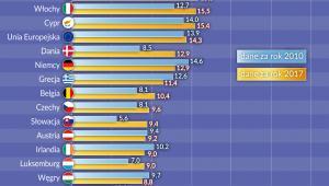 Europa_zatrudnieni na umowy okresowe wiek 15_64-lat (graf. Obserwator Finansowy)