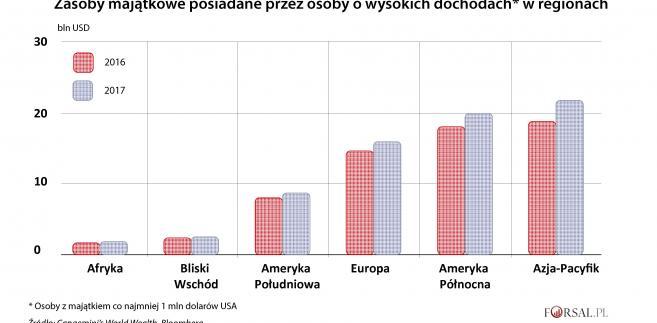 Zasoby majątkowe posiadane przez osoby o wysokich dochodach w regionach