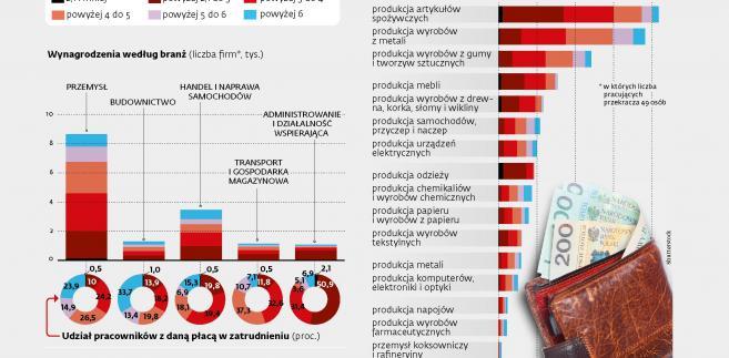 Płace w Polsce (c) (p)