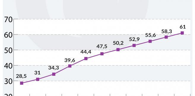 Dlug publiczny w skali globalnej 2007-2017