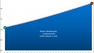 Prognozowane zmiany populacji Afryki Subsaharyjskiej, źródło: Rynek Pierwotny