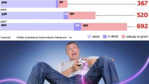 Wartość rynku gier w Polsce