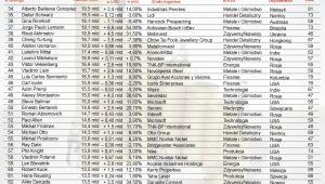 Ranking najbogatszych ludzi świata według agencji Bloomberg – poz.34 - 66