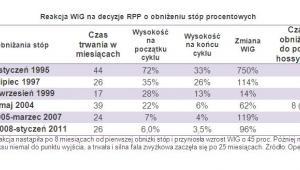 Reakcja WIG na decyzje RPP o obniżeniu stóp procentowych