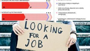 Jakiej pracy szukają bezrobotni