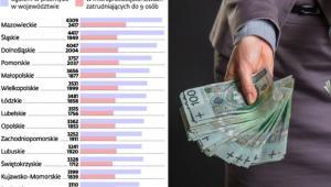Przeciętne wynagrodzenia (zł)