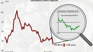 Kurs JSW spadł o 3,56 proc.