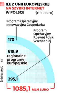 Ile z Unii Europejskiej na szybki internet w Polsce