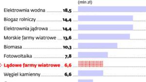 Porównanie nakładów inwestycyjnych na 1 MW