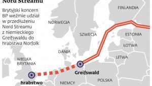 Przedłużenie gazociągu Nord Stream
